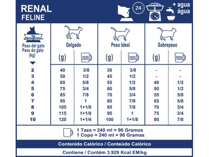 AR-L-Tabla-Racionamiento-Renal-Gato-Veterinary-Diet-Feline-Seco