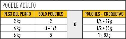 AR-L-Tabla-Racionamiento-Poodle-Pouch-Breed-Health-Nutrition-Humedo