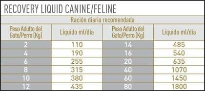 AR-L-Tabla-Racionamiento-Recovery-Perro-y-Gato-liquido-Veterinary-Diet-Humedo