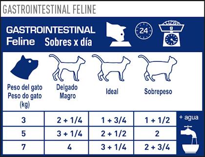 AR-L-Tabla-Racionamiento-Gastrointestinal-Pouch-Veterinary-Diet-Feline-Humedo