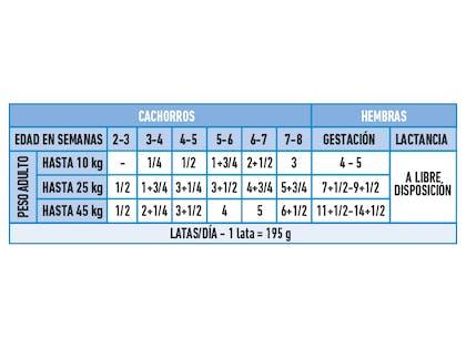 AR-L-Tabla-Racionamiento-Starter-Mother&Babydog-Size-Health-Nutrition-Humedo