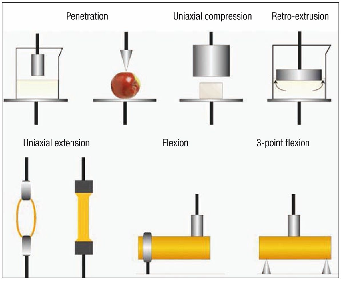 Various tests can be performed using the texturometer.