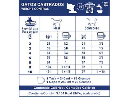 AR-L-Tabla-Racionamiento-Gatos-Castrados-Weight-Control-Veterinary-Care-Nutrition