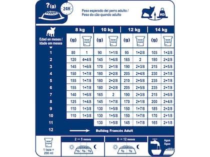AR-L-Tabla-Racionamiento-Bulldog-Frances-Junior-Breed-Health-Nutrition-Seco
