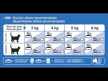 AR-L-Tabla-Racionamiento-Indoor-7+-Feline-Health-Nutrition-Seco