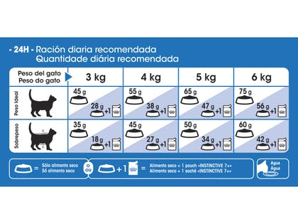 AR-L-Tabla-Racionamiento-Indoor-7+-Feline-Health-Nutrition-Seco