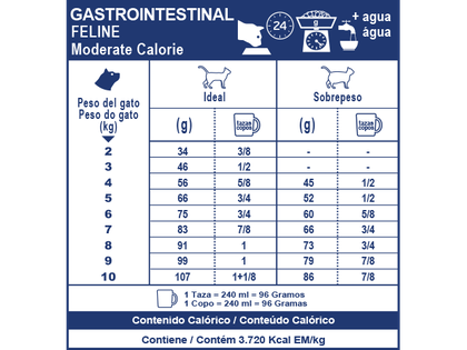 AR-L-Tabla-Racionamiento-Gastrointestinal-Moderate-Calorie-Gato-Veterinary-Diet-Feline-Seco