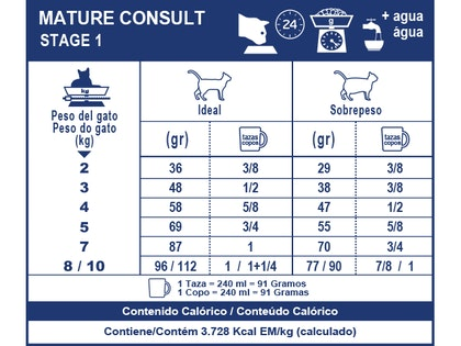 AR-L-Tabla-Racionamiento-Mature-Consult-Stage1-Veterinary-Care-Nutrition