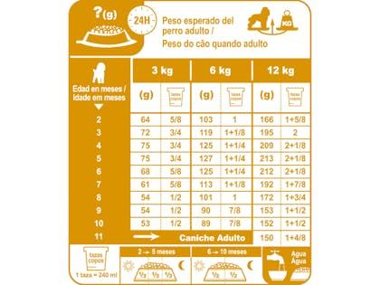 AR-L-Tabla-Racionamiento-Caniche-Junior-Breed-Health-Nutrition-Seco