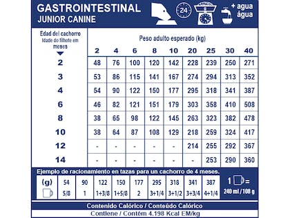 AR-L-Tabla-Racionamiento-Gastrointestinal-Junior-Perro-Veterinary-Diet-Canine-Seco