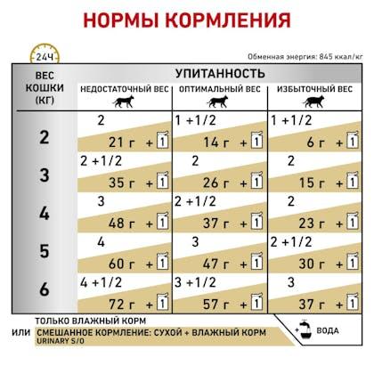 6_RC-VET-WET-CatUrinarySOLOAF-rus6