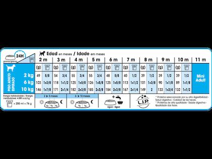 AR-L-Tabla-Racionamiento-Mini-Puppy-Size-Health-Nutrition-Seco