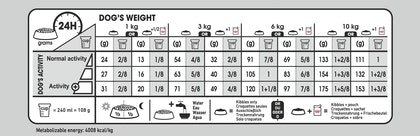 CCN DERMACOMFORT MINI FEEDING GUIDE