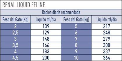 AR-L-Tabla-Racionamiento-Renal-Gato-liquido-Veterinary-Diet-Feline-Humedo