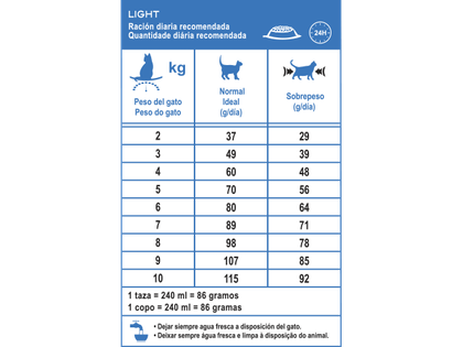AR-L-Tabla-Racionamiento-Light-Feline-Care-Nutrition-Seco