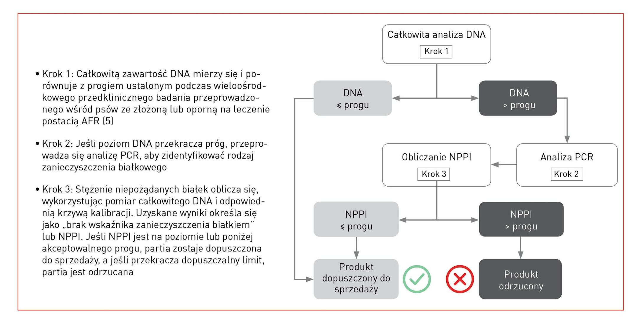 Każda partia produkcyjna jest sprawdzana pod kątem zanieczyszczenia krzyżowego niepożądanym białkiem przy użyciu specyficznej trzyetapowej analizy DNA.