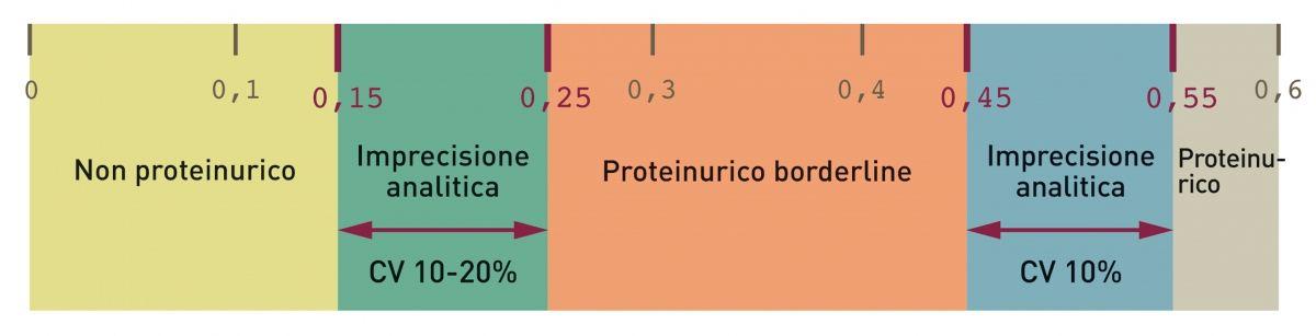 L'imprecisione nell'analisi del rapporto UPC può causare un interpretazione erronea dei risultati. I coefficienti di variazione del rapporto UPC sono di circa il 10-20% per UPC pari a 0,2 e di circa il 10% per UPC pari a 0,5 ( 4 ).
