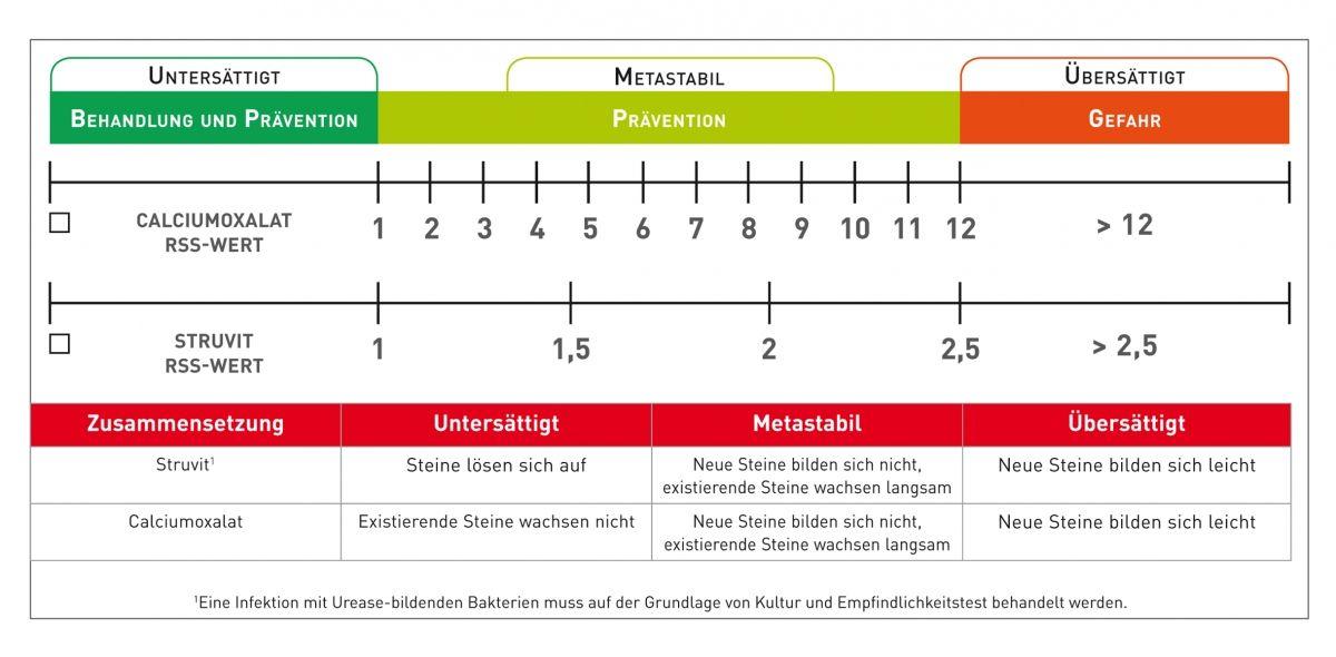 Abbildung 2. Jede RSS-Zone hat unterschiedliche Implikationen für das Risiko der Harnsteinbildung. Die Tabelle fasst die Situation für Struvitkristalle und Calciumoxalatkristalle zusammen.