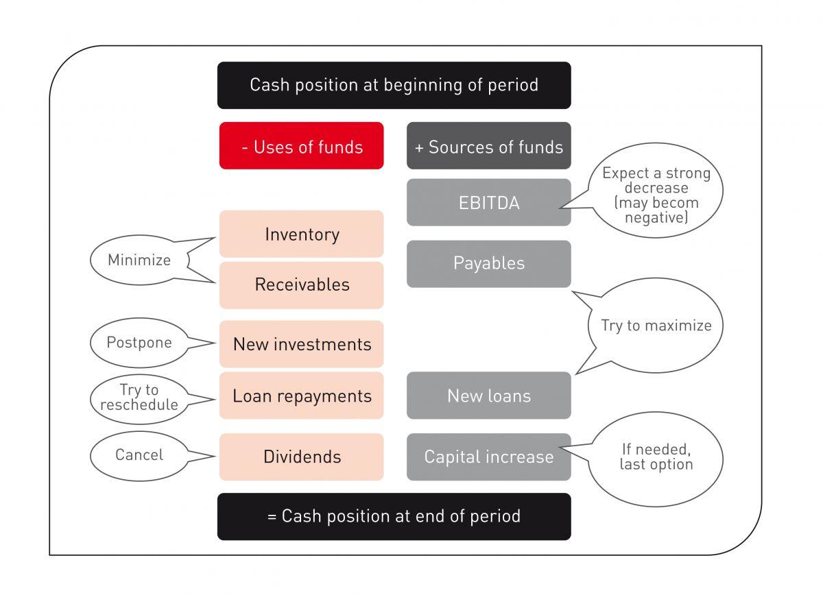 Main recommendations for cash optimization during crisis management.