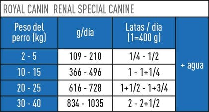 AR-L-Tabla-Racionamiento-Renal-Special-lata-Veterinary-Diet-Canine-Humedo
