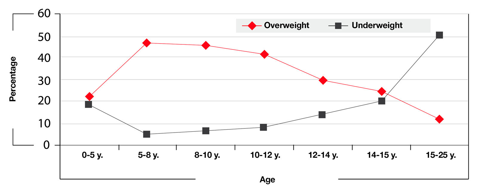 Figure 3. Influence of age on body condition in cats (9,13).