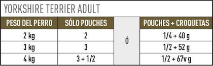 AR-L-Tabla-Racionamiento-Yorkshire-Terrier-Pouch-Breed-Health-Nutrition-Humedo