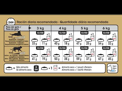 AR-L-Tabla-Racionamiento-Persian-Feline-Breed-Nutrition-Seco