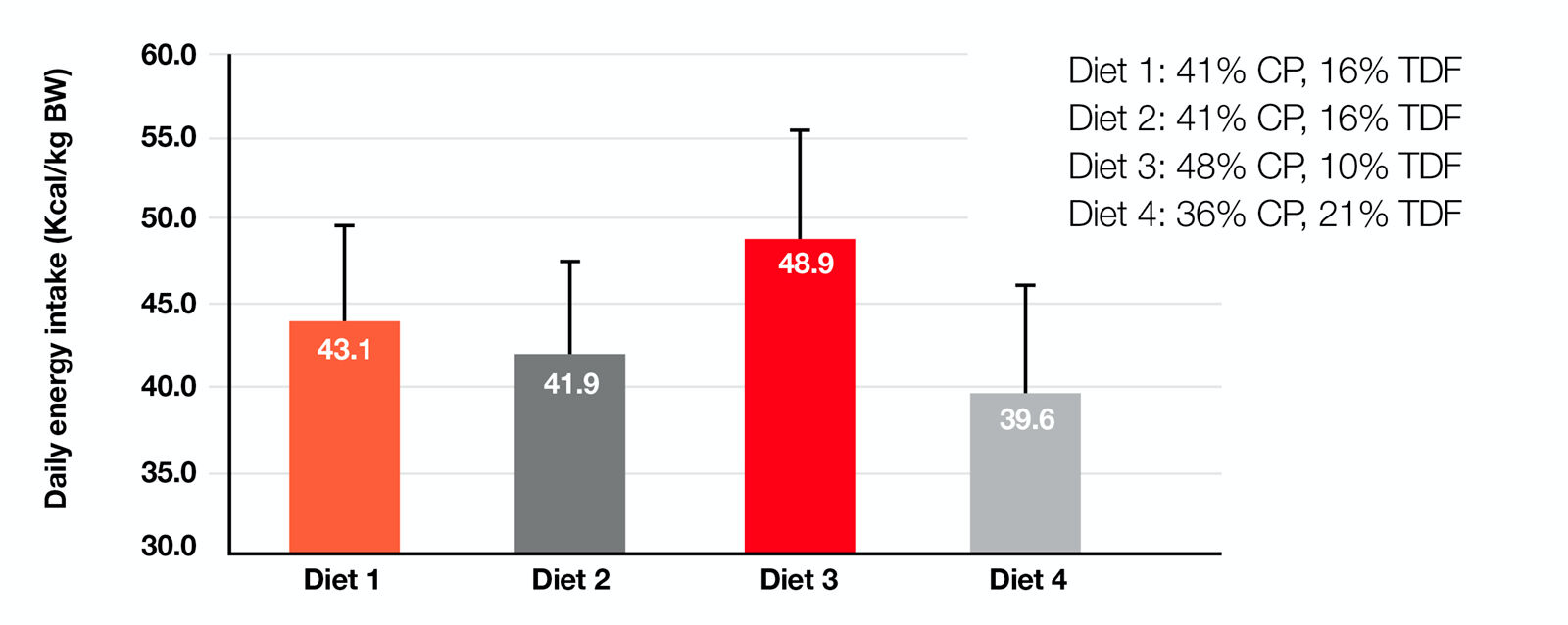 Figure 5. Level and source of fibers can affect energy intake in cats when fed ad libitum. Diet 2 contained a fiber with a high water binding property which rapidly binds water in the stomach and thus increases satiety, therefore lowering the energy intake (20). CP = crude protein TDF = total dietary fiber