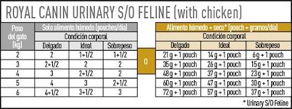 AR-L-Tabla-Racionamiento-Urinary-SO-Pouch-Veterinary-Diet-Feline-Humedo