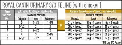 AR-L-Tabla-Racionamiento-Urinary-SO-Pouch-Veterinary-Diet-Feline-Humedo