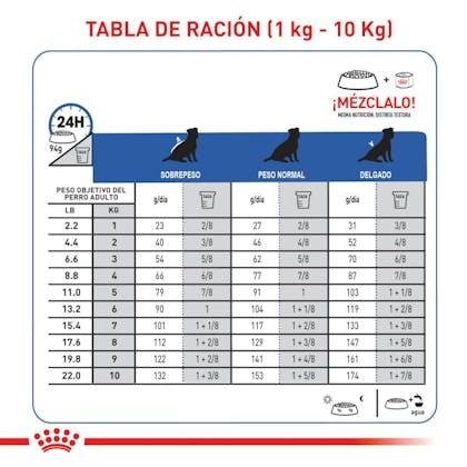 Tabla de ración Renal support S dog Colombia 1