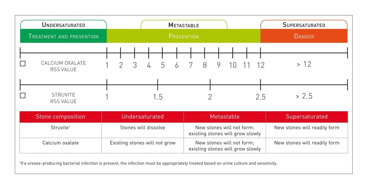 Figure 2. Each of the RSS zones has different implications for the risk of urolith formation, as shown below. The table summarizes the situation for both struvite and calcium oxalate crystals.