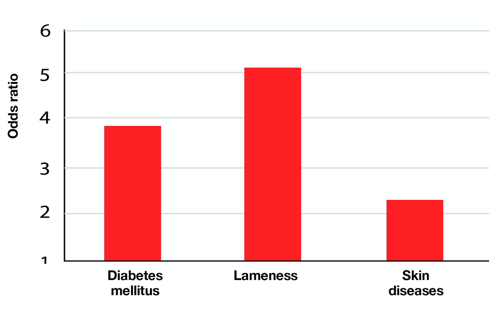 Figure 4. Overweight and obese cats are much more likely to suffer from diabetes mellitus, lameness and/or skin diseases than cats in optimal body condition (approximately four, five and two times respectively over a four-year period) (9).