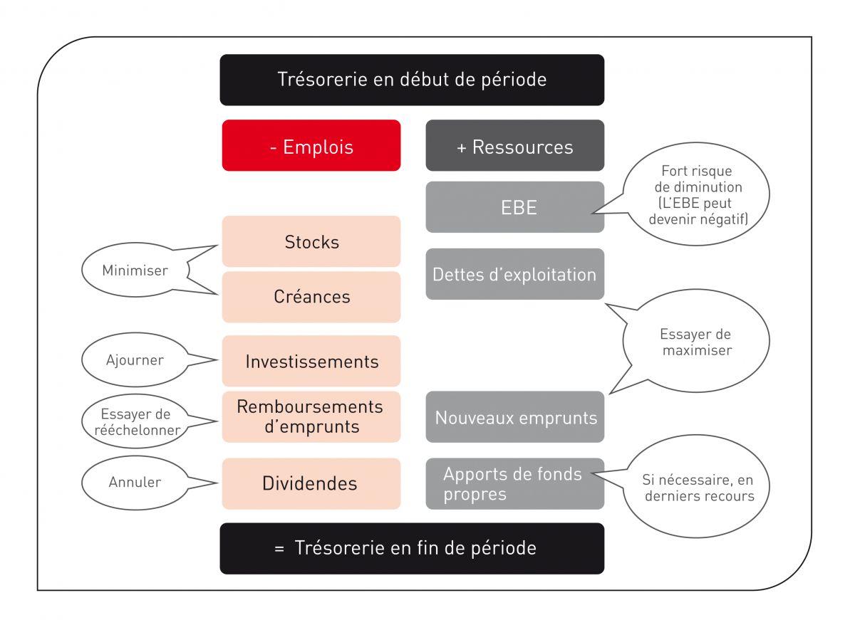 Principales recommandations pour optimiser la trésorerie pendant la gestion de la crise.
