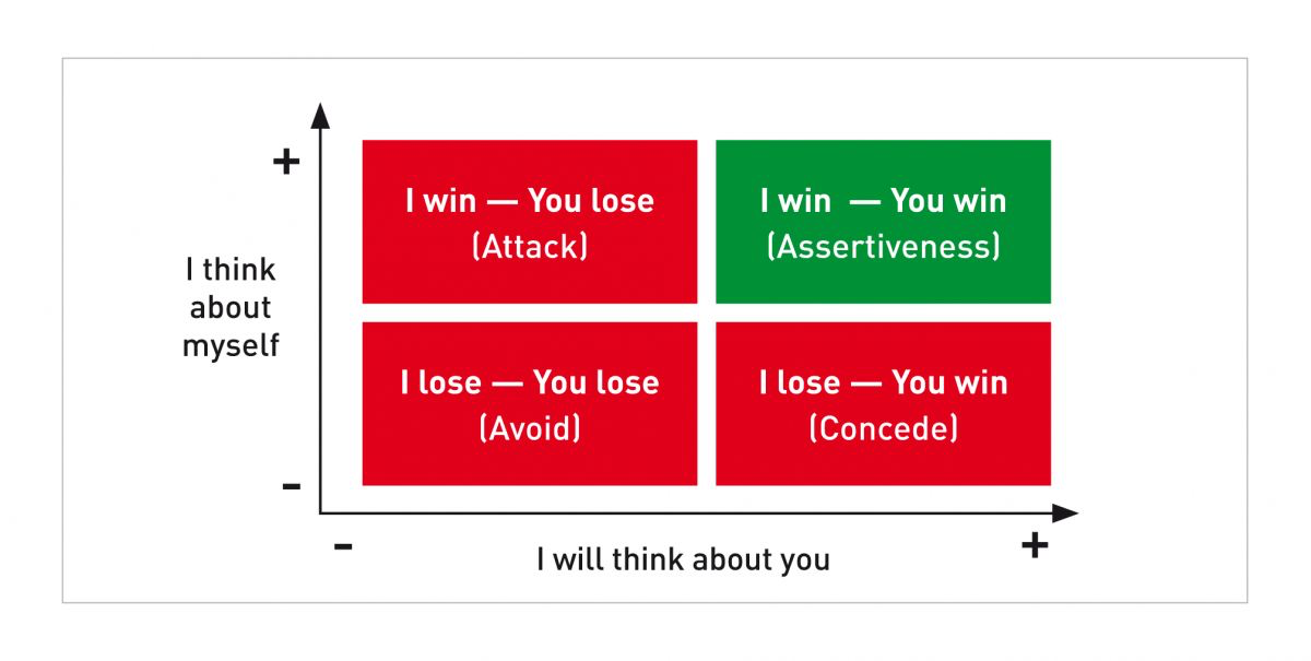Assertiveness is the mindset necessary for a win-win situation.