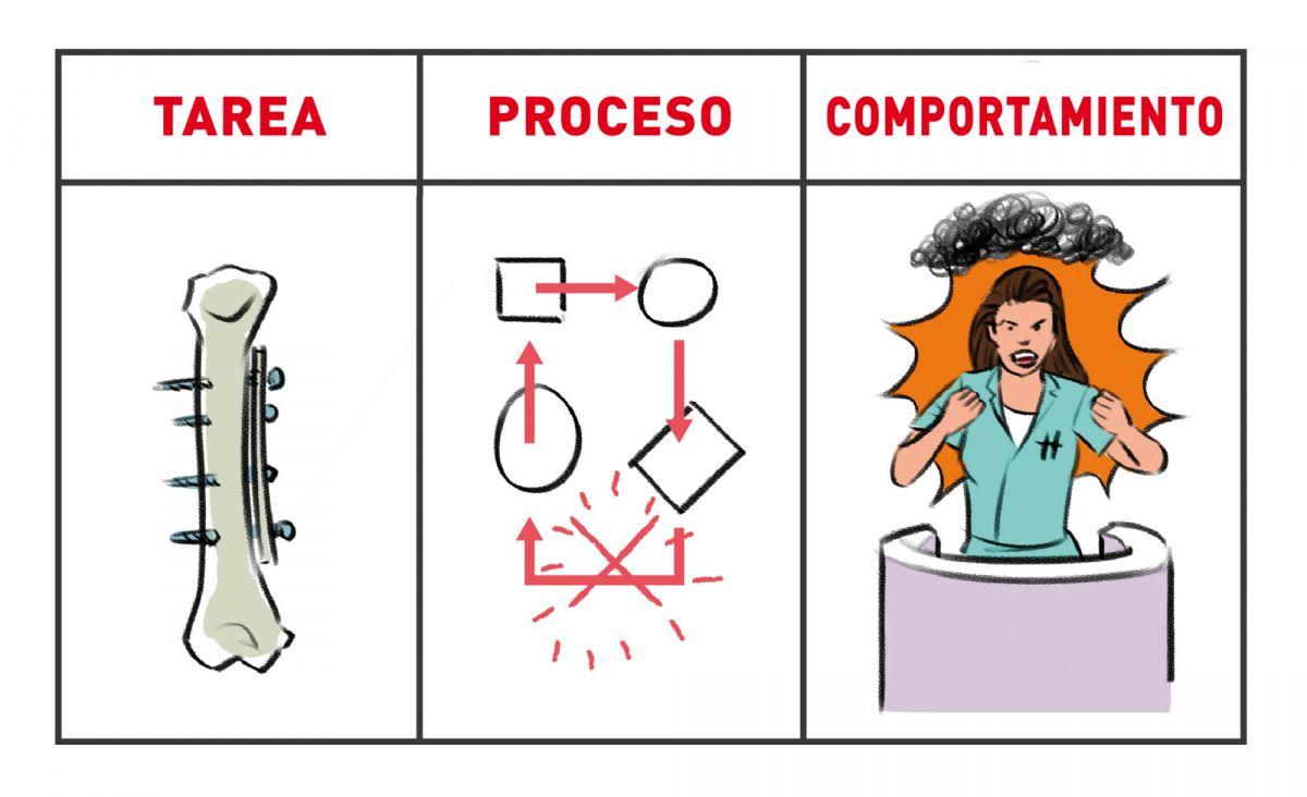 En términos generales, las quejas se pueden clasificar en una de estas tres categorías.