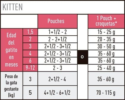 AR-L-Tabla-Racionamiento-Kitten-pouch--Feline-Health-Nutrition-Humedo