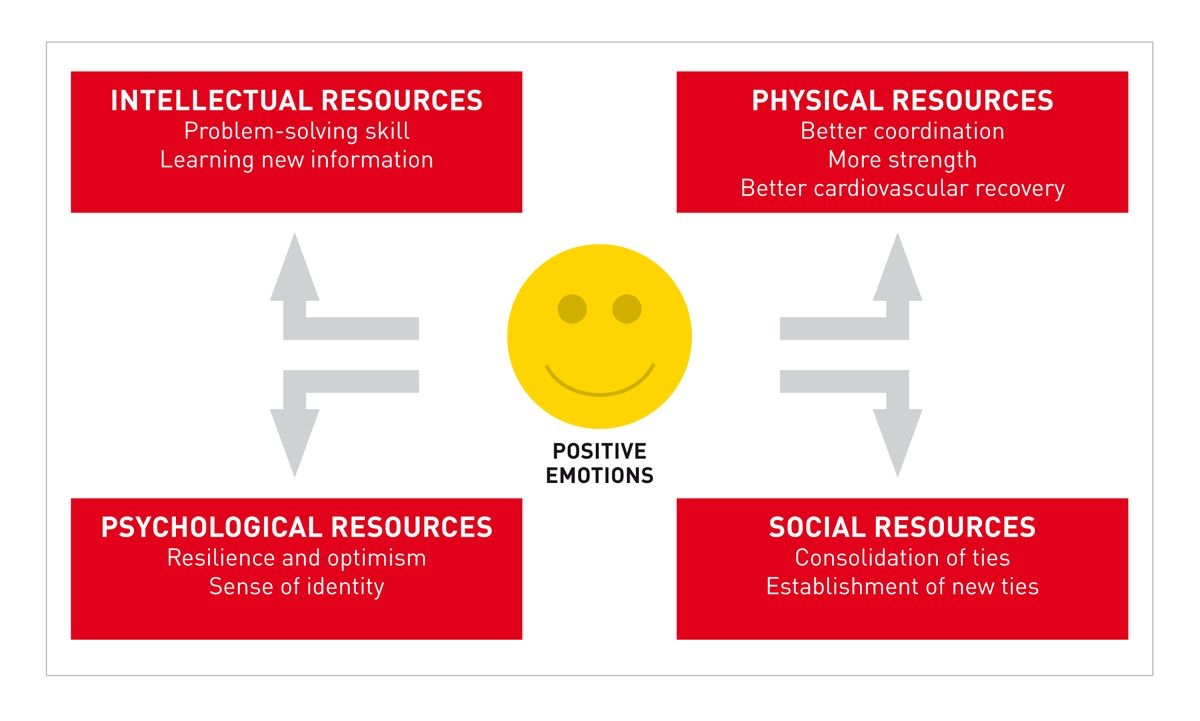 Broaden and build theory: positive emotions are key for optimal individual and social functioning ( 2 ).