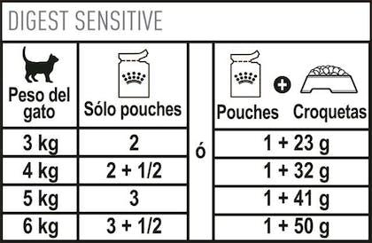 AR-L-Tabla-Racionamiento-Digest-Sensitive-Pouch-Feline-Care-Nutrition-Humedo