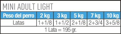 AR-L-Tabla-Racionamiento-Mini-Adult-Light-lata-Size-Health-Nutrition-Humedo