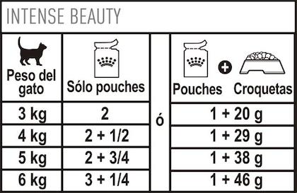 AR-L-Tabla-Racionamiento-Intense-Beauty-Pouch-Feline-Care-Nutrition-Humedo