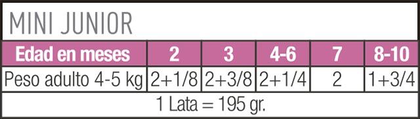 AR-L-Tabla-Racionamiento-Mini-Junior-lata-Size-Health-Nutrition-Humedo