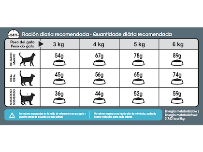 AR-L-Tabla-Racionamiento-Urinary-Care-Feline-Care-Nutrition-Seco