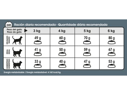 AR-L-Tabla-Racionamiento-Hair&skin-Feline-Care-Nutrition-Seco