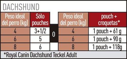 AR-L-Tabla-Racionamiento-Dachshund-Pouch-Breed-Health-Nutrition-Humedo