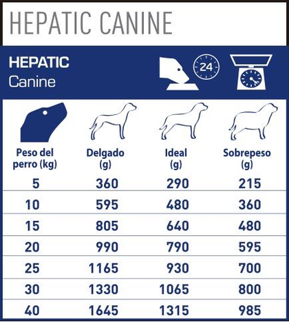 AR-L-Tabla-Racionamiento-Hepatic-Perro-lata-Veterinary-Diet-Canine-Humedo