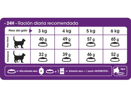 AR-L-Tabla-Racionamiento-Sensible-Feline-Health-Nutrition-Seco