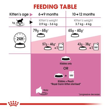 FHN-KittenSterilised-CV-EretailKit-4