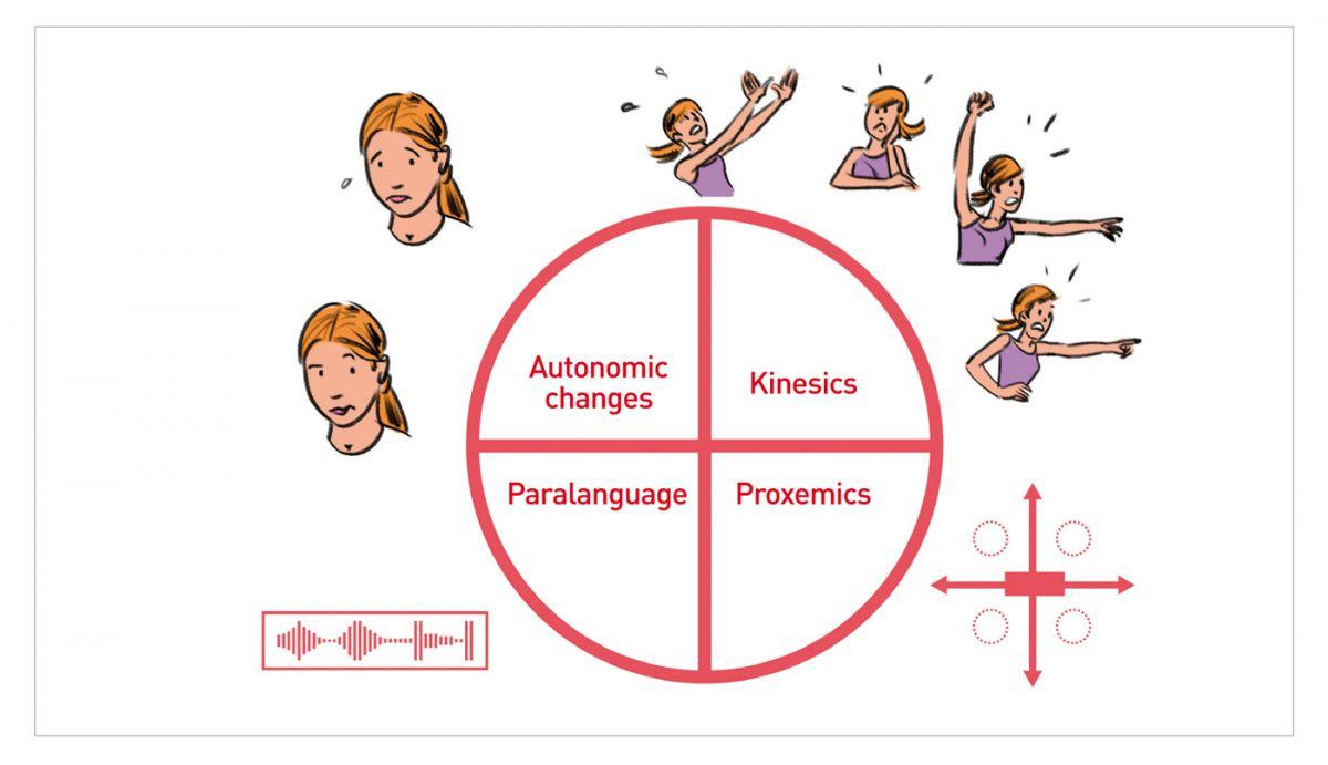 Esistono quattro tipi di comunicazione non verbale. Sapete qual è quello che usate di più?