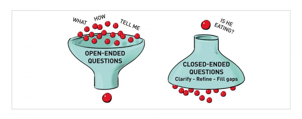 Você terá um melhor desempenho se coletar informações com perguntas abertas no início da consulta (1).
